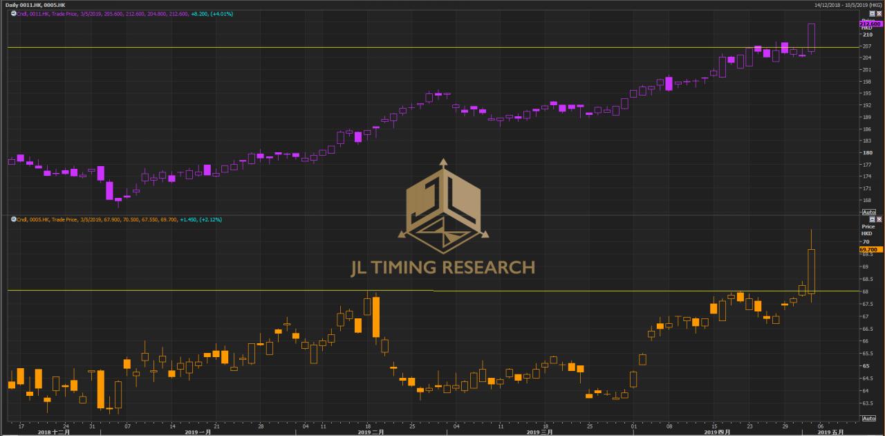 圖:恒生銀行(紫色線)及匯豐控股(橙色線)本年走勢