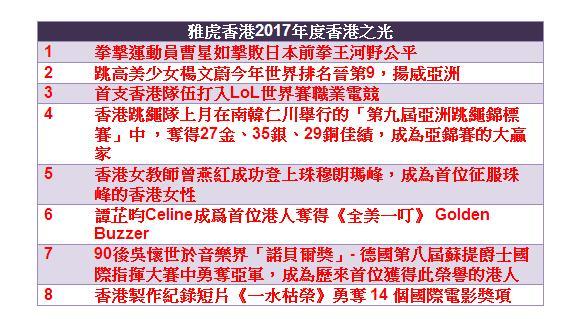 雅虎香港2017年度香港之光