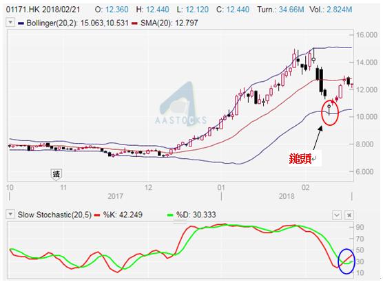 兗州煤業(1171)日線圖。昨(21/2)收報$12.42。