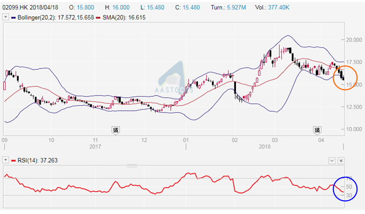 中國黃金國際(2099)日線圖。昨(18/4)收報$15.78。