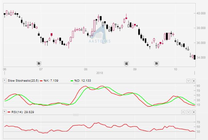中銀香港(2388)日線圖。周二(16/10)收報$33.5。