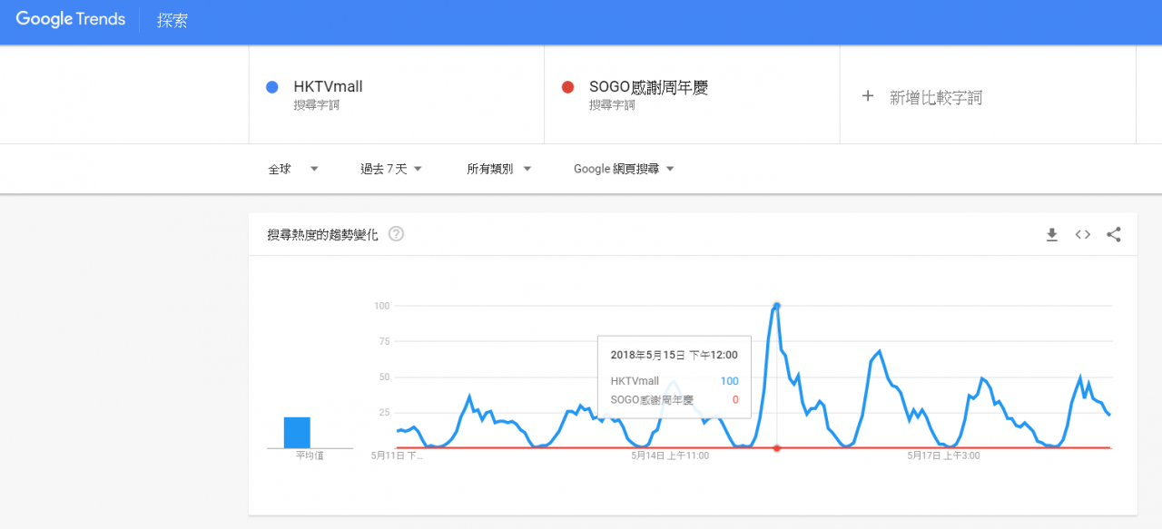 Google Trend,HKTVmall