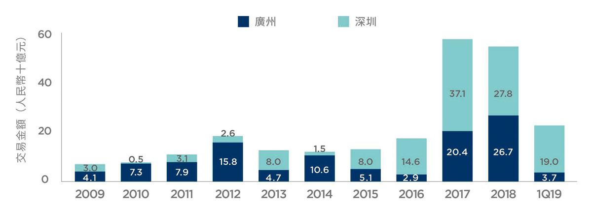 廣州及深圳的房地產投資。