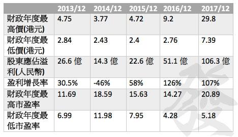 吉利過去五年的市盈率區間