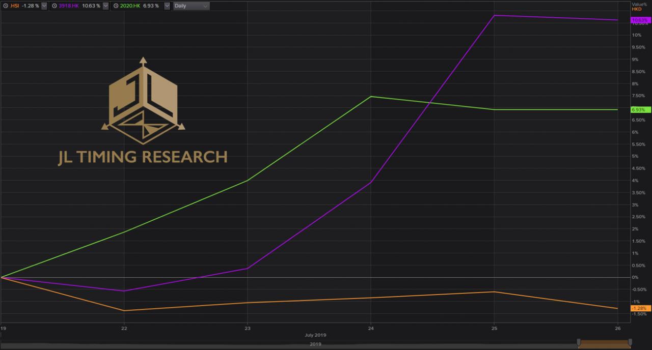 圖2:恒生指數與當運股的走勢比較。