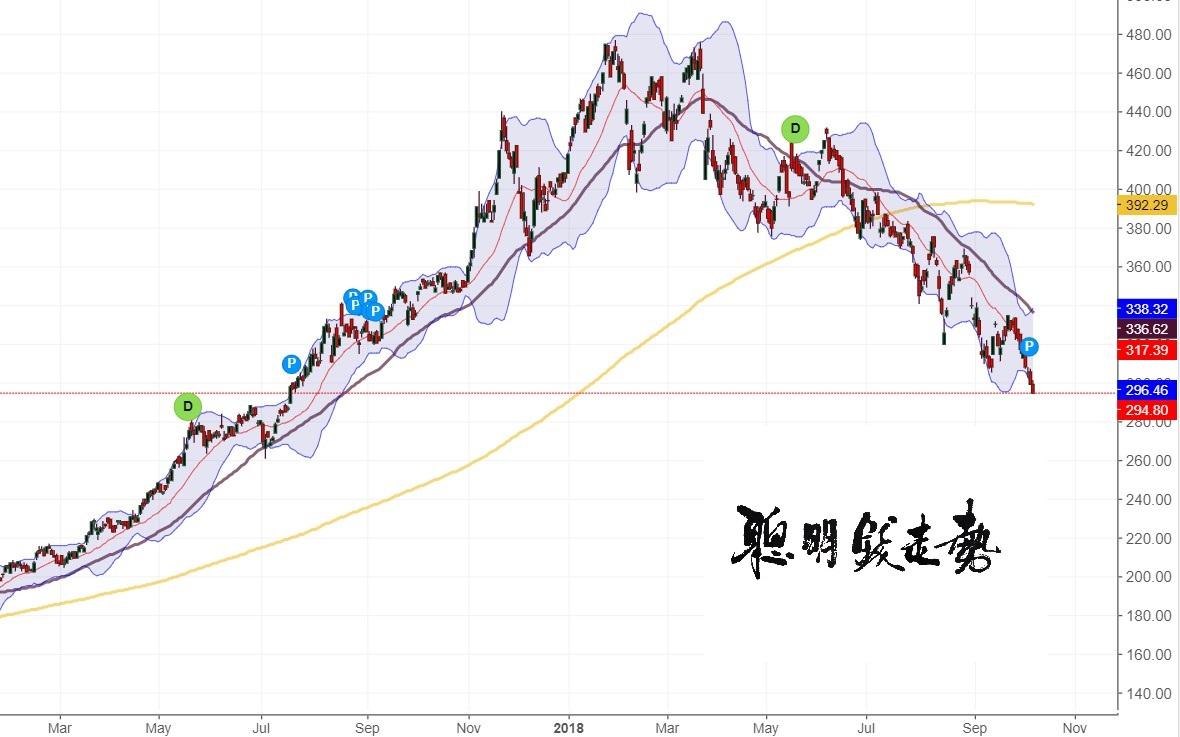 騰訊(0700)股價日線圖。