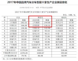 圖片來源:中汽協會行業訊息部,2017年中國汽車企業銷量排名