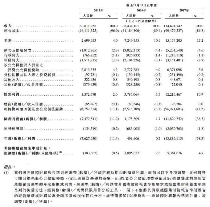 小米上市申請文件的綜合損益表