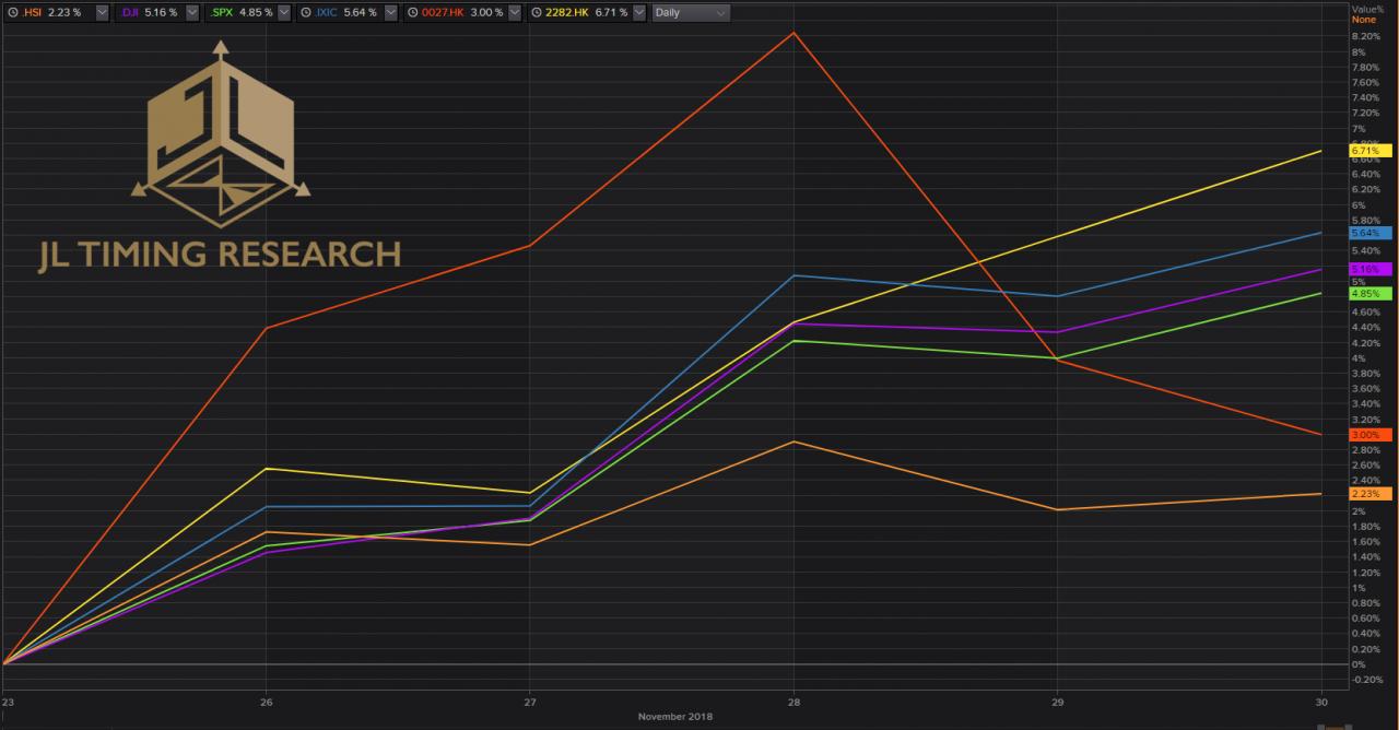 一周股市走勢圖。