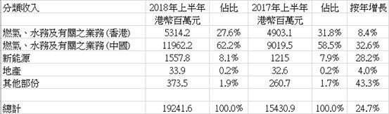 資料來源:集團、方正證券 (香港)