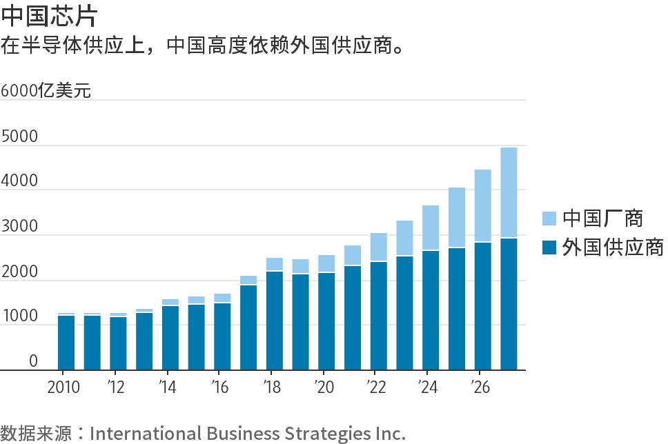 圖片來源: International Business Strategies,WSJ