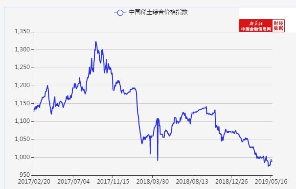 圖2:中國稀土指數(資料來源:中國金融信息網)