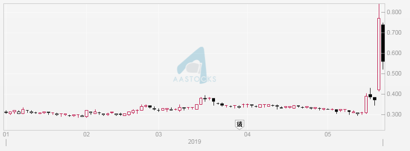 圖1:中國稀土(0769)日線圖。昨(22/5)收報$0.56。