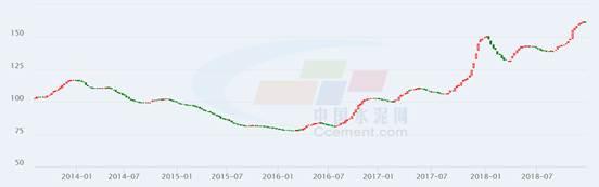資料來源:中國水泥網