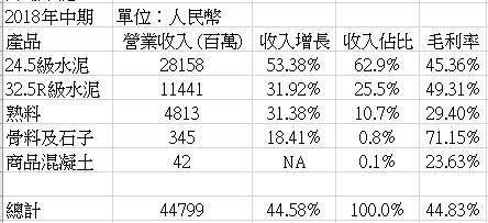 資料來源:集團及方正證券 (香港)