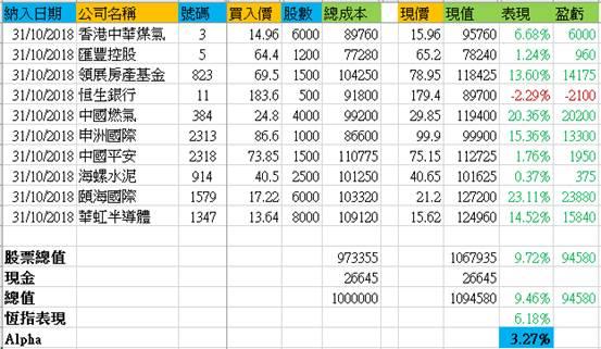 資料來源:方正證券 (香港)