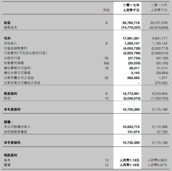 吉利2017年年報的綜合損益表