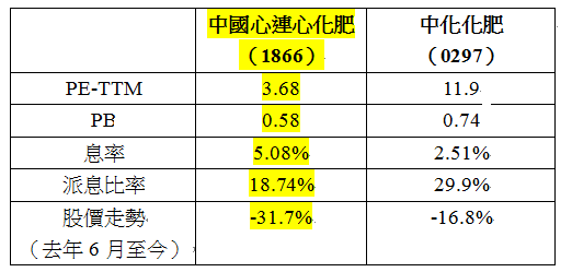 中國心連心及中化化肥估值比較。