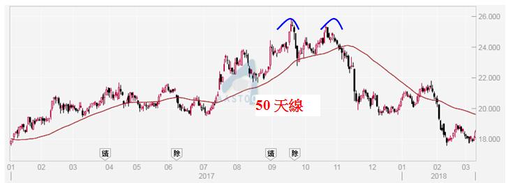 招商局港口(0144)日線圖。上周五(8/3)收報$18.46。
