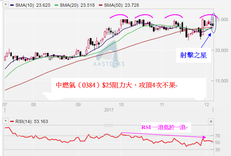 中國燃氣(0384)$25阻力大,攻頂4次不果。