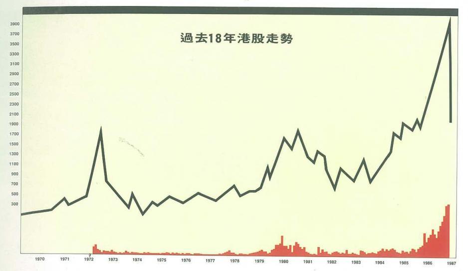 圖為1970至1987年的港股走勢