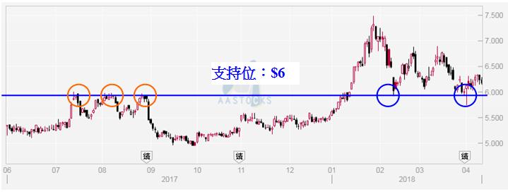 重慶農村商業銀行(3618)日線圖。