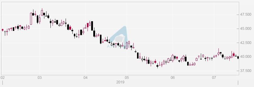 北京控股(0392)日線圖。昨(17./7)收報$39.5。