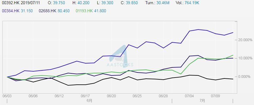同業股價走勢比較。