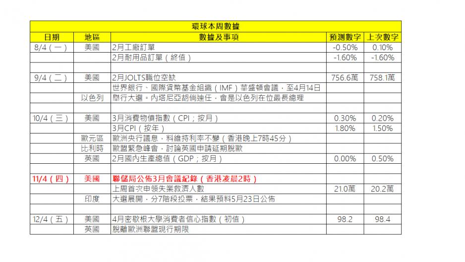 圖片來源: 玄鐵國際投資有限公司研究部