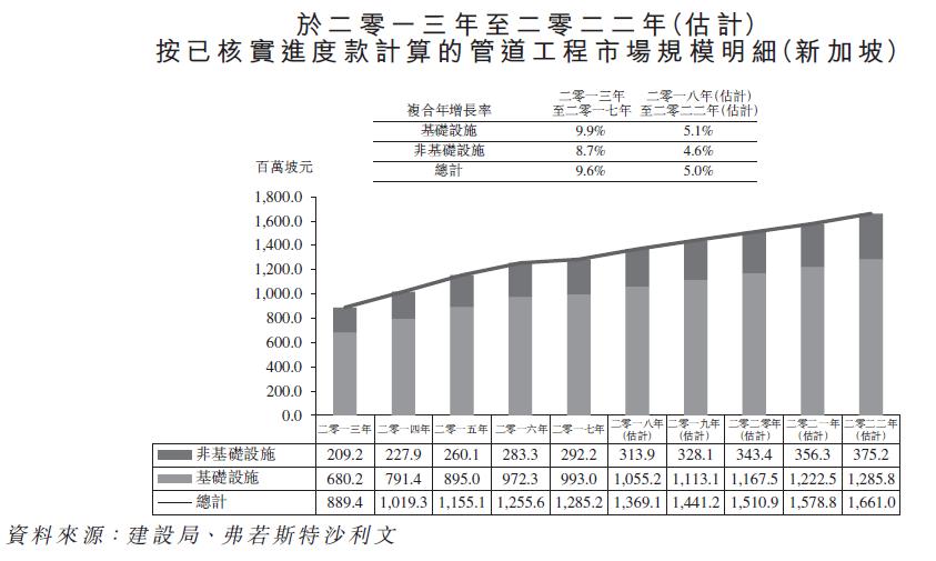 新加坡管道工程市場規模發展。