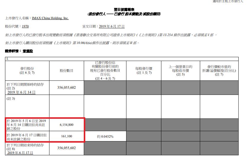 IMAX中國(1970)回購股份變動。