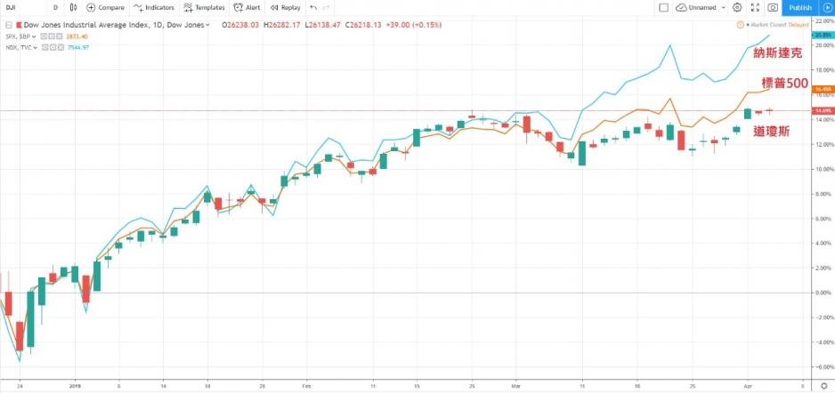 圖片來源: 玄鐵國際投資有限公司研究部,Tradingview