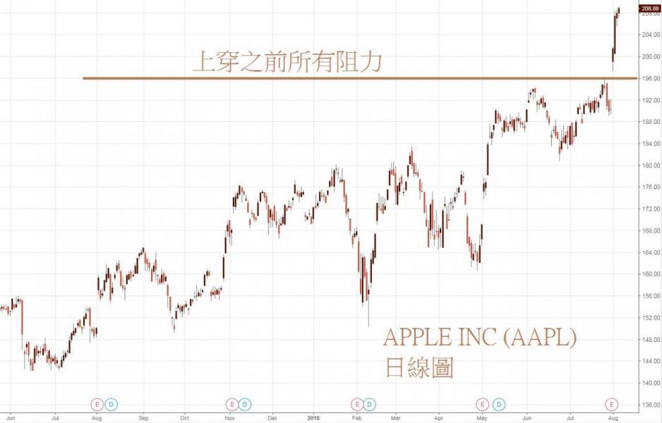 蘋果(AAPL)日線圖。