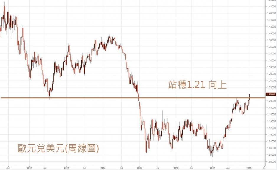 歐元兌美元周線圖。