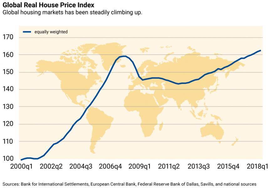 圖片來源: Global House Price Index,IMF