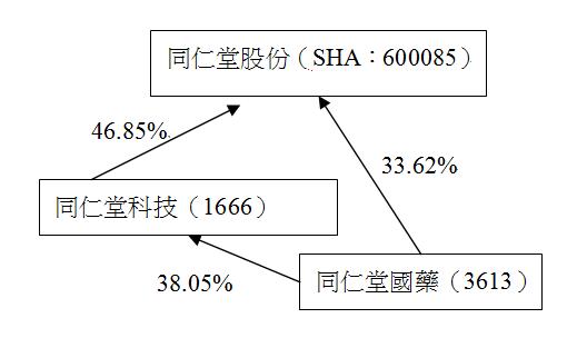 「同仁堂系」企業持股分布。