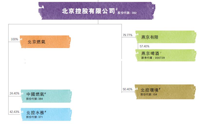 北京控股持股分布。(資料來源:2018年北京控股財報)