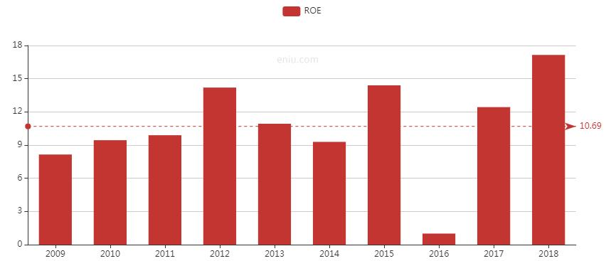近10年ROE變化。