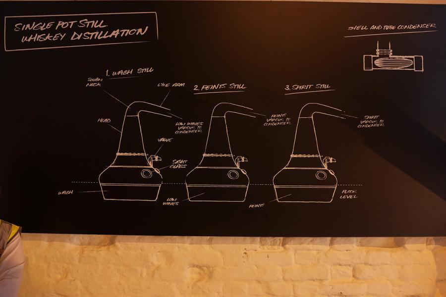 愛爾蘭獨特而沿用至今的三次蒸餾技術。