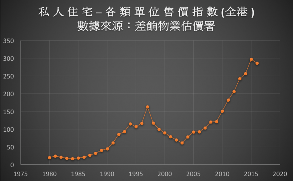 由1980年至今的樓價指數(數據來源:差餉物業估價署)