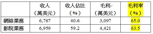 IMAX中國(1970)收入分布。