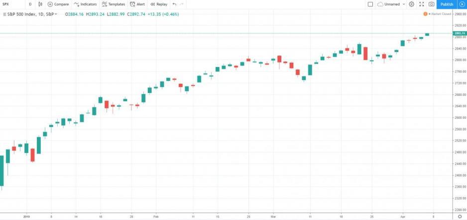 標準普爾500指數更早已突破二月底的高位,繼續緩慢上升: