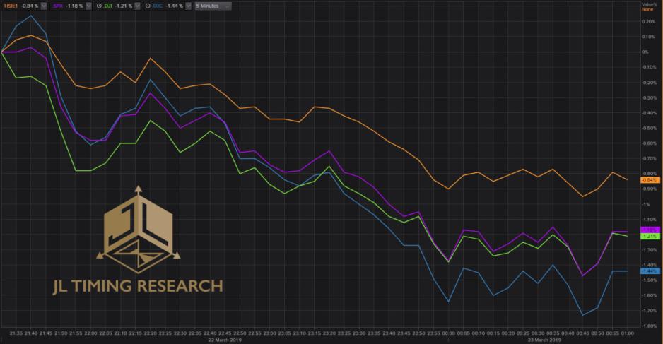 圖1:恒指期貨夜市於美股交易時段與三大指數的走勢比較