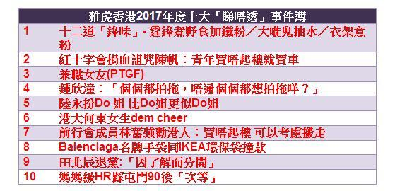 雅虎香港2017年度十大「睇唔透」事件簿