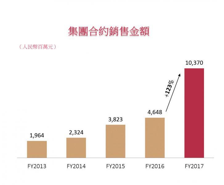 佳源國際控股有限公司2017年合約銷售額大幅上升123%至人民幣103.70億元。