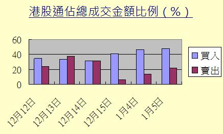 港股通佔該股總成交比例。