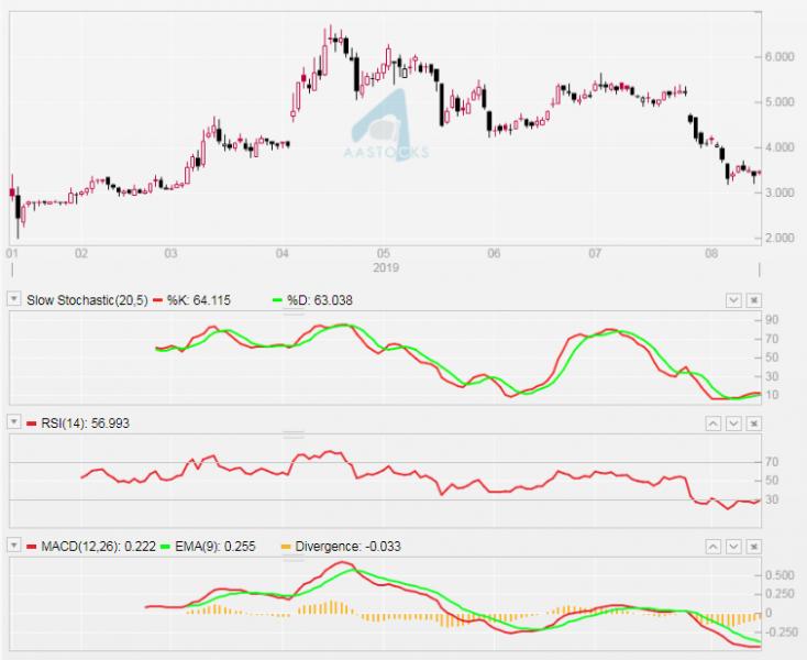 微盟集團(2013)日線圖。昨(14/8)收報$3.22。