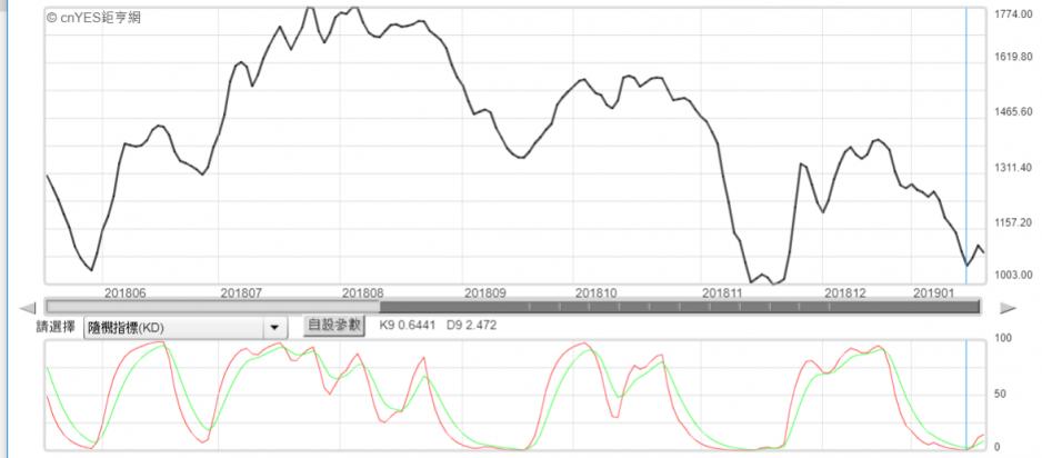 波羅的海乾散貨指數。