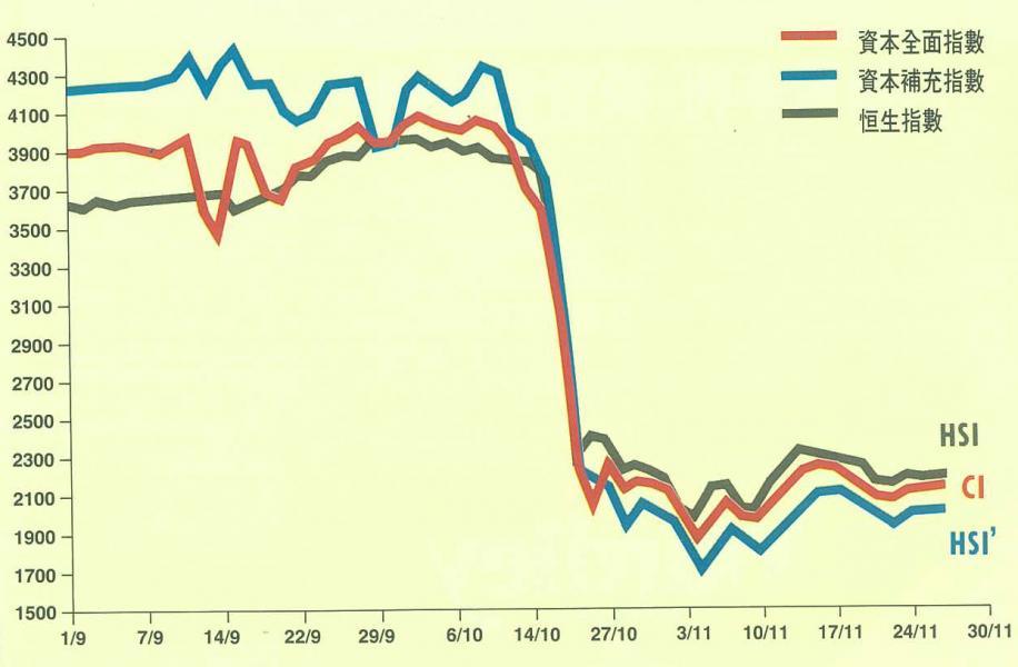 為補充恆生指數當時只計算三十三隻成份股的不足,第一期《資本雜誌》創立了資本全面指數(計算港股所有股票)和資本補充指數(單獨計算二三線股的升跌勢)。上述指數發現,在八七跌市前,二三線股的升勢並未充分反映於恆生指數內,而跌市之後,二三線股的跌幅比恆指成份股更甚。在第十四期《資本雜誌》出版時,由於聯交推出一個新指數,資本指數便功成身退,不再刊出。