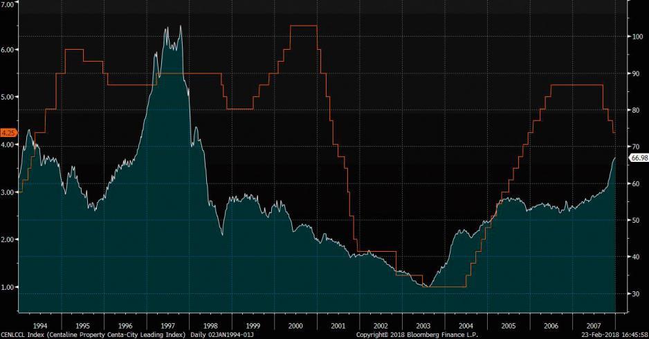 1994-2007 中原城市領先指數與美國聯邦利率走勢 (資料來源: 彭博)